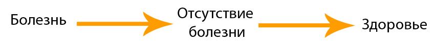 Вектор Здоровья